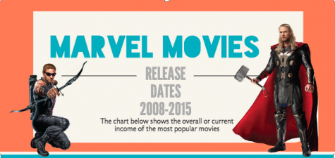 Marveling at movie success
