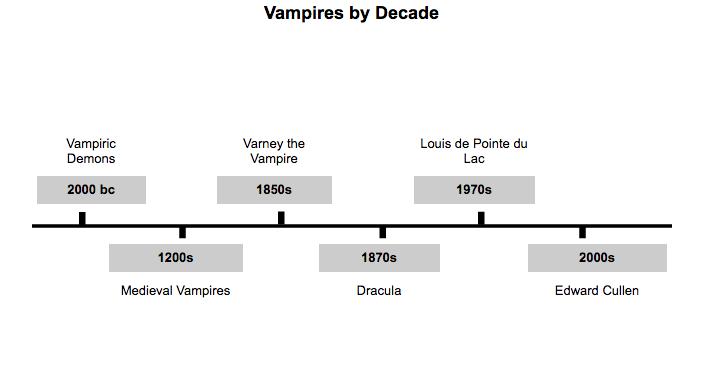Timeline for online