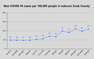 New weekly COVID-19 cases per 100,000 people in suburban Cook County. This is the main metric being used to determine which stage of school D214 is in.
